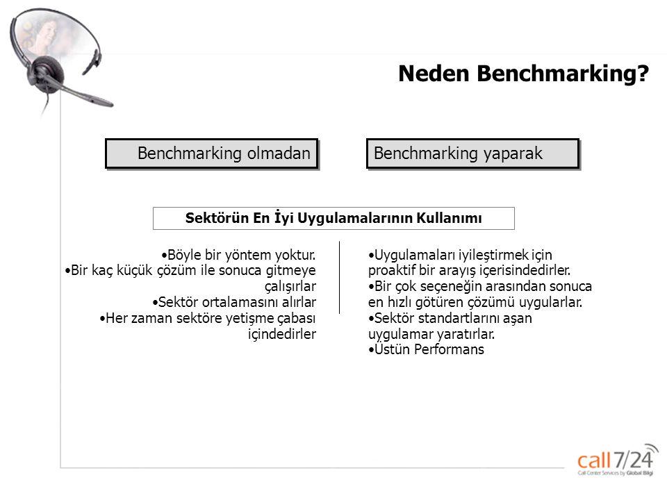Global –Bilgi Pazarlama ve Çağrı servisi Hizmetleri A.Ş. Benchmarking olmadan Benchmarking yaparak •Böyle bir yöntem yoktur. •Bir kaç küçük çözüm ile