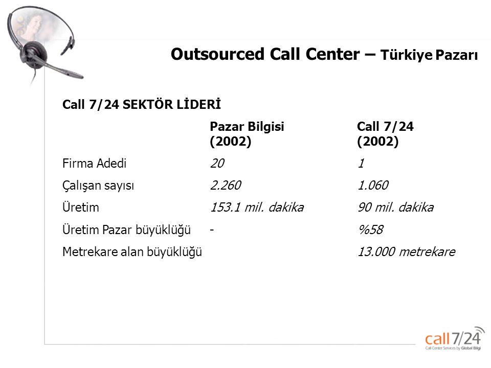 Global –Bilgi Pazarlama ve Çağrı servisi Hizmetleri A.Ş. Outsourced Call Center – Türkiye Pazarı Call 7/24 SEKTÖR LİDERİ Pazar BilgisiCall 7/24 (2002)