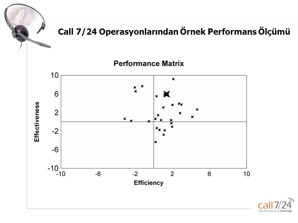 Global –Bilgi Pazarlama ve Çağrı servisi Hizmetleri A.Ş. Call 7/24 Operasyonlarından Örnek Performans Ölçümü