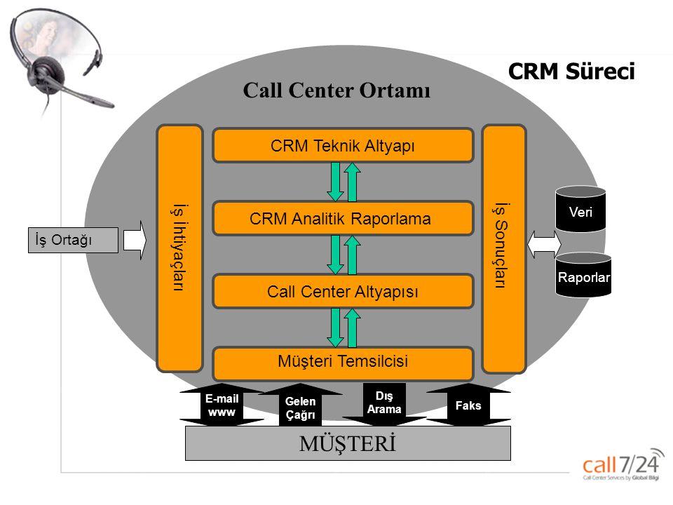Global –Bilgi Pazarlama ve Çağrı servisi Hizmetleri A.Ş. CRM Analitik Raporlama CRM Teknik Altyapı Call Center Altyapısı İş İhtiyaçları Veri İş Sonuçl