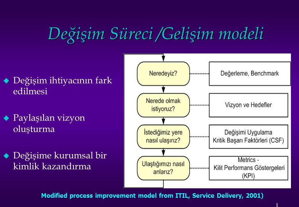 Değişim Süreci /Gelişim modeli u Değişim ihtiyacının fark edilmesi u Paylaşılan vizyon oluşturma u Değişime kurumsal bir kimlik kazandırma Modified pr