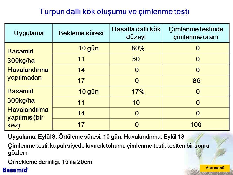 Turpun dallı kök oluşumu ve çimlenme testi UygulamaBekleme süresi Hasatta dallı kök düzeyi Çimlenme testinde çimlenme oranı Basamid 300kg/ha Havalandırma yapılmadan 10 gün 80% 0 1150 0 14 0 0 17 0 86 Basamid 300kg/ha Havalandırma yapılmış (bir kez) 10 gün 17% 0 1110 0 14 0 0 17 0100 Ana menü Uygulama: Eylül 8, Örtüleme süresi: 10 gün, Havalandırma: Eylül 18 Çimlenme testi: kapalı şişede kıvırcık tohumu çimlenme testi, testten bir sonra gözlem Örnekleme derinliği: 15 ila 20cm