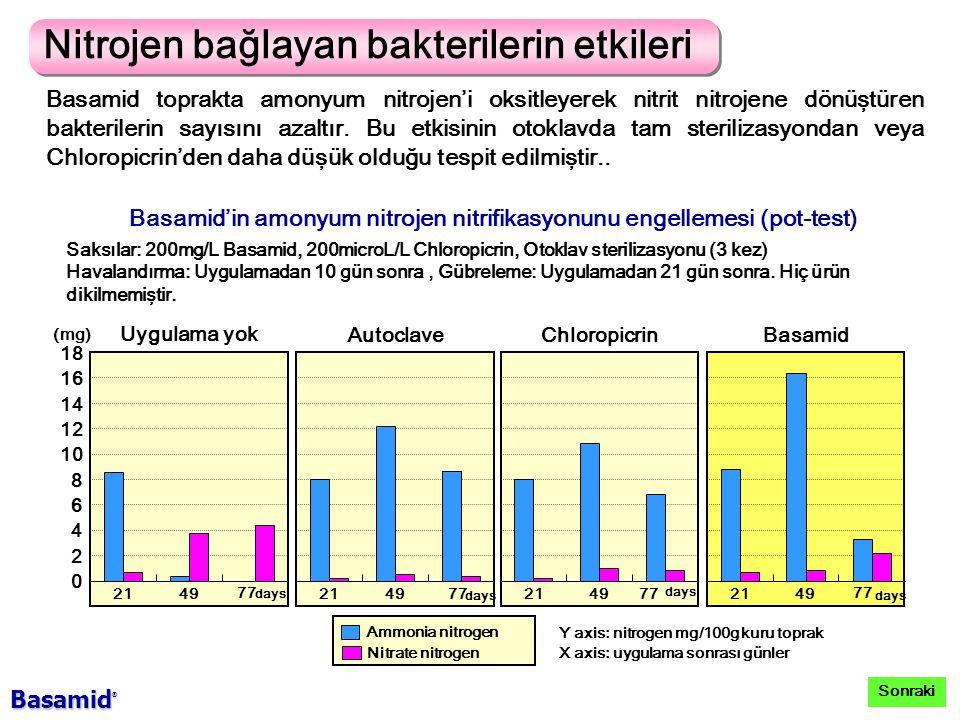 Nitrojen bağlayan bakterilerin etkileri Basamid toprakta amonyum nitrojen'i oksitleyerek nitrit nitrojene dönüştüren bakterilerin sayısını azaltır.