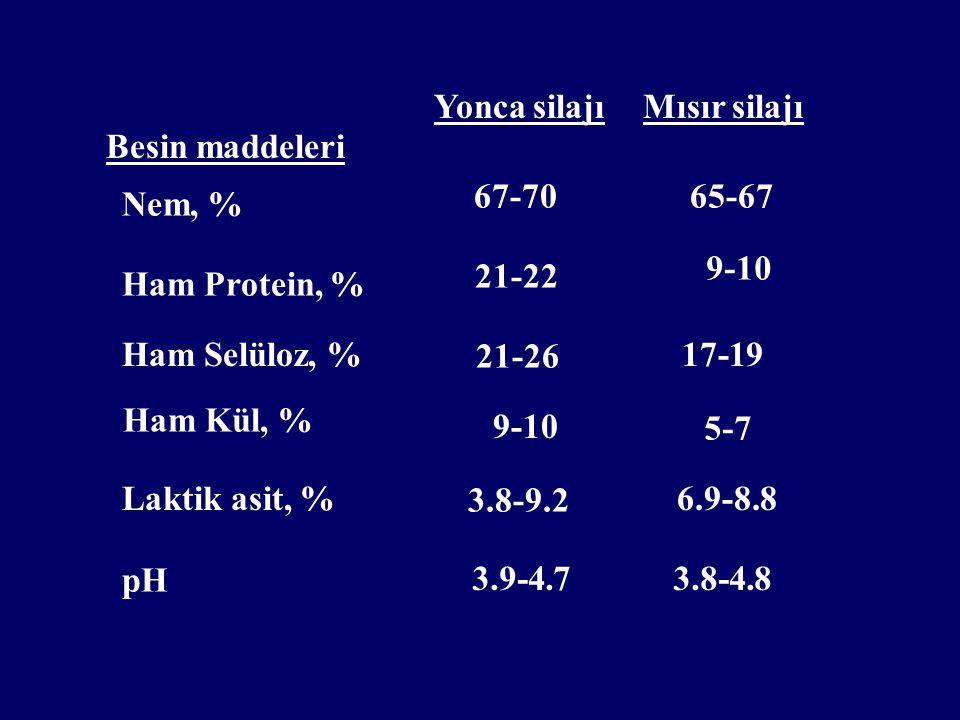Yonca silajı Nem, % 67-7065-67 Ham Protein, % Ham Selüloz, % Laktik asit, % pH 21-22 21-26 9-10 3.8-9.2 3.9-4.7 9-10 17-19 5-7 6.9-8.8 3.8-4.8 Mısır s