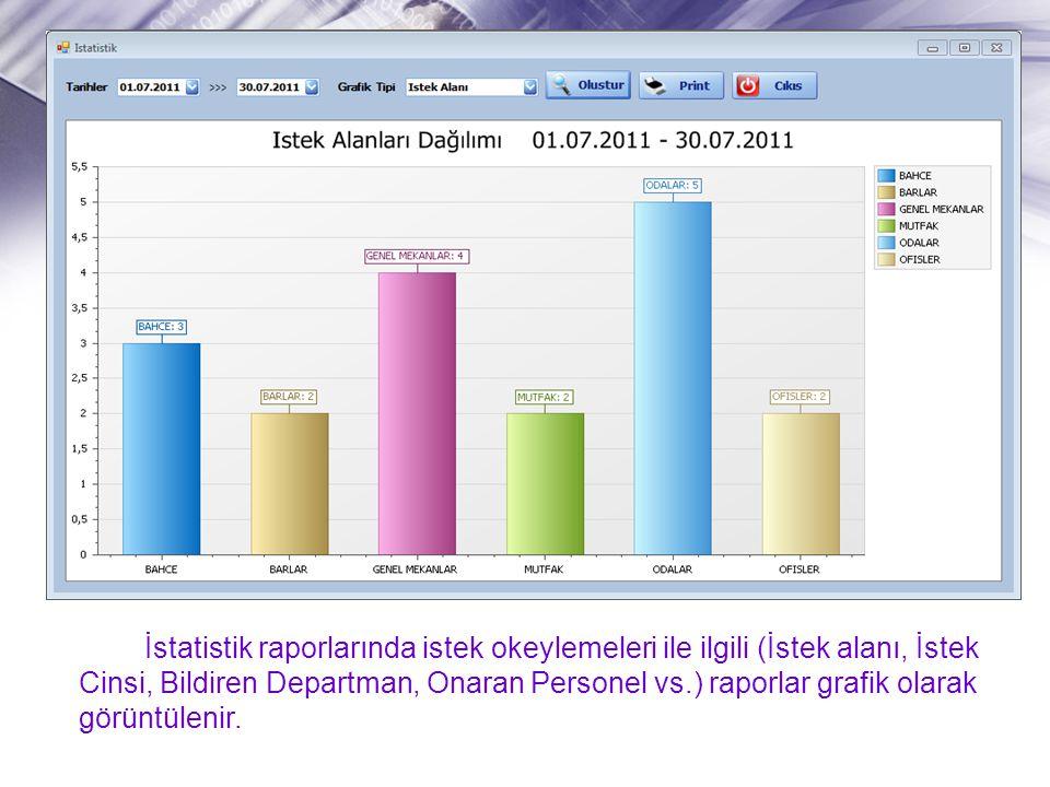 İstatistik raporlarında istek okeylemeleri ile ilgili (İstek alanı, İstek Cinsi, Bildiren Departman, Onaran Personel vs.) raporlar grafik olarak görün