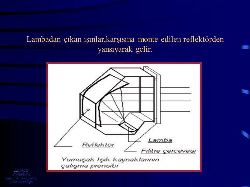 A.DİNÇER KAMERAMAN Radyo TV ve Foto-Film Şube Müdürlüğü Lambadan çıkan ışınlar,karşısına monte edilen reflektörden yansıyarak gelir.
