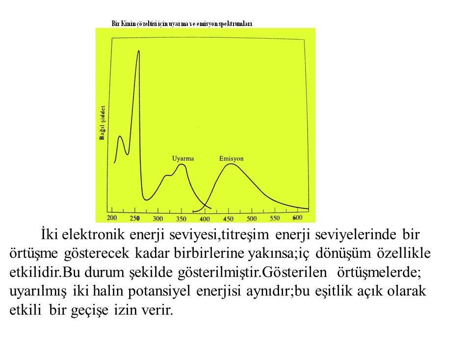 İki elektronik enerji seviyesi,titreşim enerji seviyelerinde bir örtüşme gösterecek kadar birbirlerine yakınsa;iç dönüşüm özellikle etkilidir.Bu durum