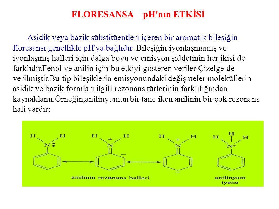 FLORESANSA pH'nın ETKİSİ Asidik veya bazik sübstitüentleri içeren bir aromatik bileşiğin floresansı genellikle pH'ya bağlıdır. Bileşiğin iyonlaşmamış