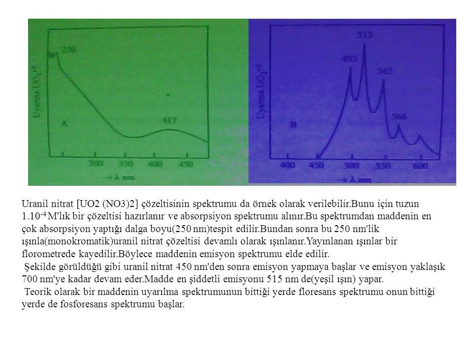 10 -4 Uranil nitrat [UO2 (NO3)2] çözeltisinin spektrumu da örnek olarak verilebilir.Bunu için tuzun 1.10 -4 M'lık bir çözeltisi hazırlanır ve absorpsi