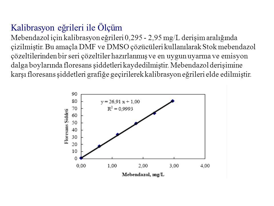 Kalibrasyon eğrileri ile Ölçüm Mebendazol için kalibrasyon eğrileri 0,295 - 2,95 mg/L derişim aralığında çizilmiştir. Bu amaçla DMF ve DMSO çözücüleri
