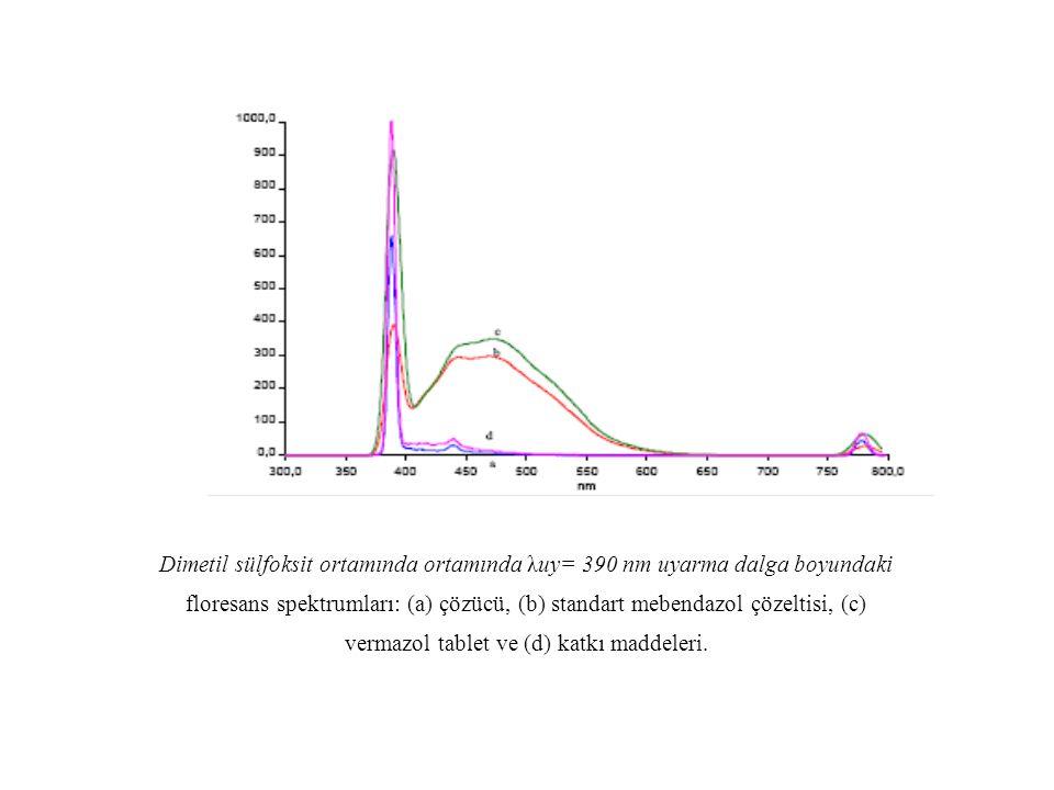 Dimetil sülfoksit ortamında ortamında λuy= 390 nm uyarma dalga boyundaki floresans spektrumları: (a) çözücü, (b) standart mebendazol çözeltisi, (c) ve