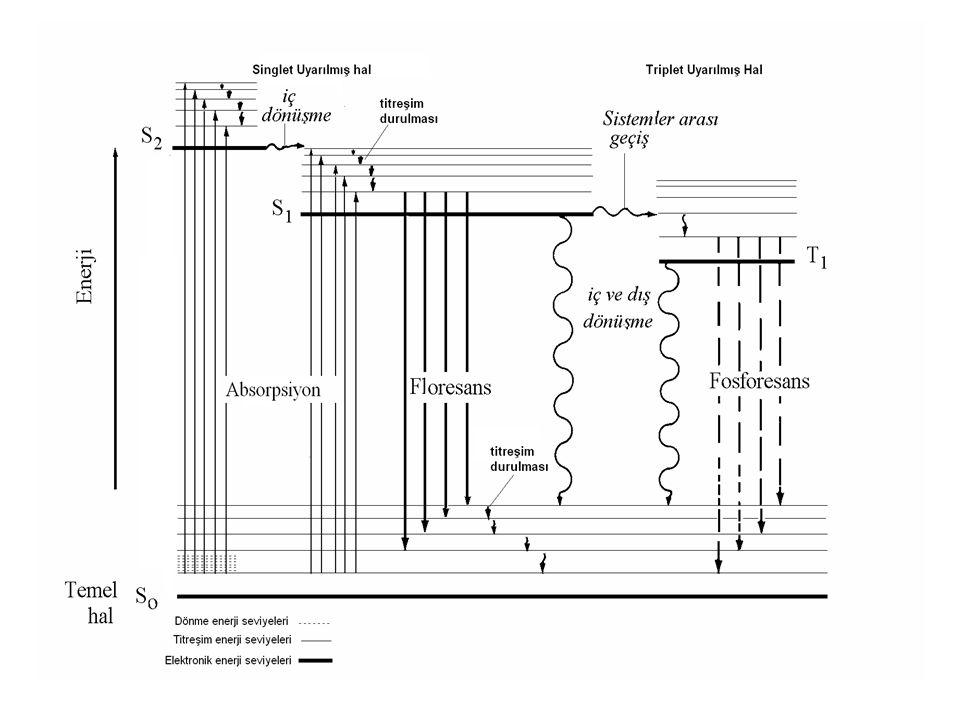 DEDEKTÖRLER Tipik lüminesans sinyali düşük şiddetlidir,ölçülebilmeleri içim yükseltilmeleri gerekir.Duyarlı foloresans cihazlarda fotoçoğaltıcı tüpler en yagın kullanılan transduserlerdir.