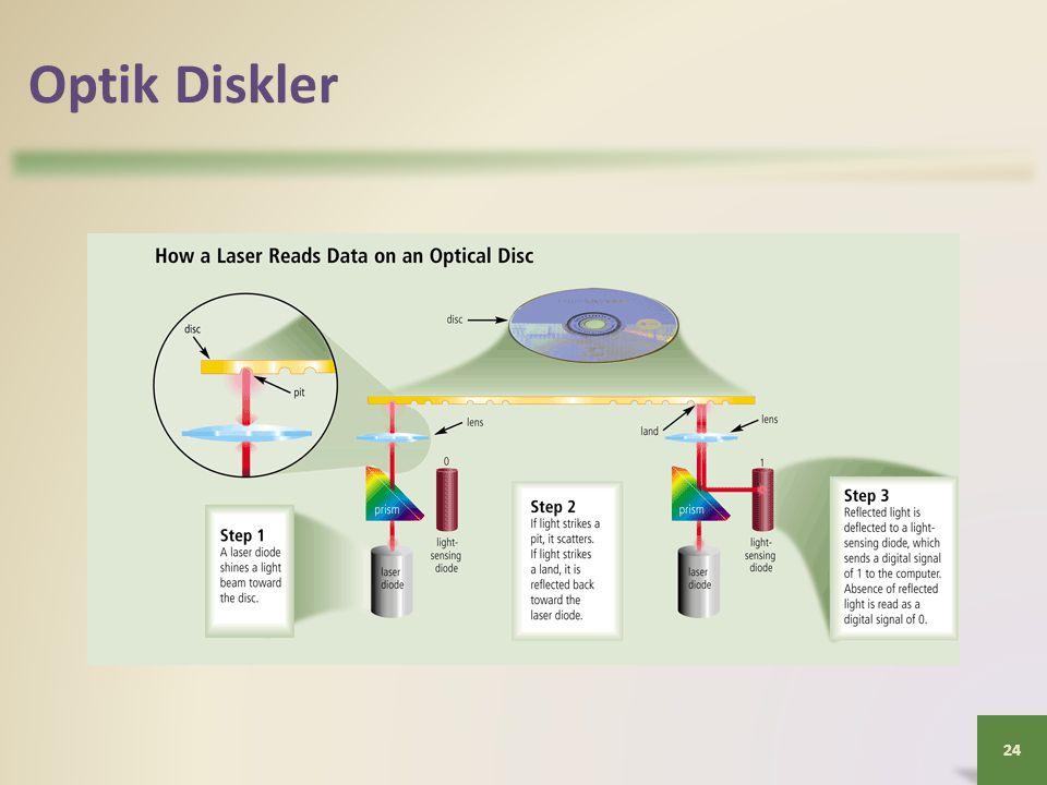 Optik Diskler 24