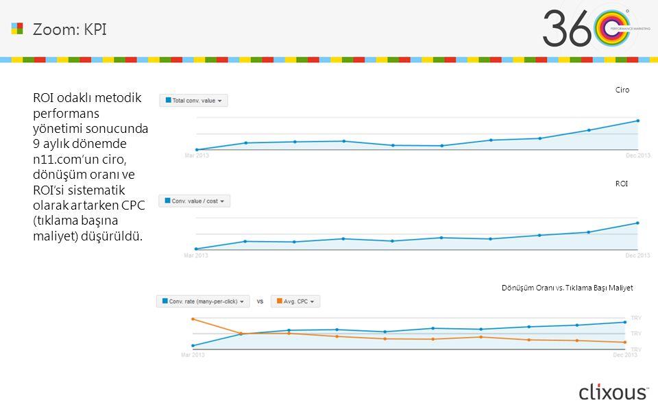 Zoom: KPI ROI odaklı metodik performans yönetimi sonucunda 9 aylık dönemde n11.com'un ciro, dönüşüm oranı ve ROI'si sistematik olarak artarken CPC (tıklama başına maliyet) düşürüldü.