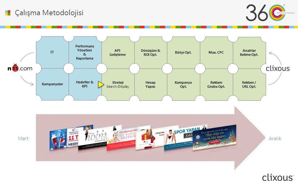 Çalışma Metodolojisi API Geliştirme Performans Yönetimi & Raporlama Hedefler & KPI Hesap Yapısı Kampanya Opt.