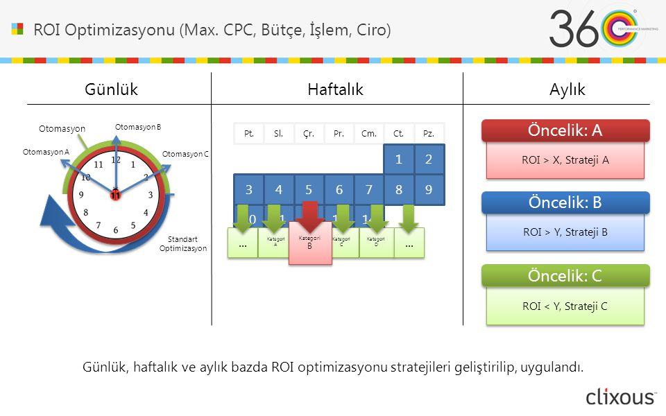 ROI Optimizasyonu (Max.CPC, Bütçe, İşlem, Ciro) Ct.Pz.Pr.Cm.Sl.Çr.Pt.