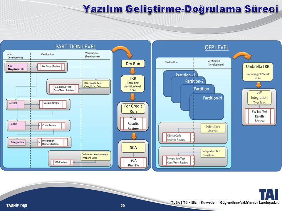 20TASNİF DIŞI TUSAŞ-Türk Silahlı Kuvvetlerini Güçlendirme Vakfı'nın bir kuruluşudur.