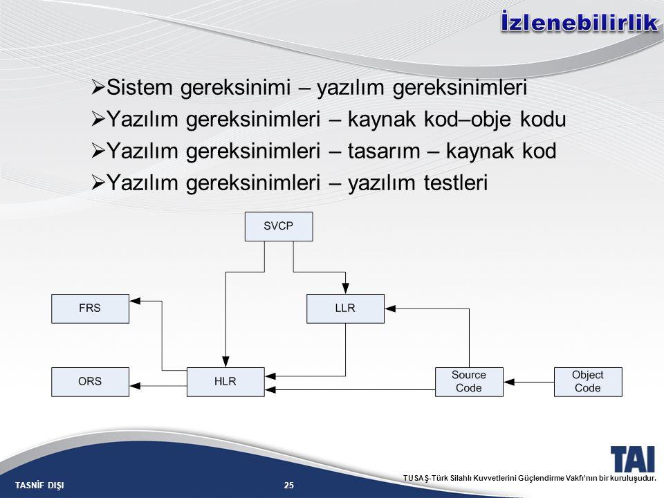 25TASNİF DIŞI TUSAŞ-Türk Silahlı Kuvvetlerini Güçlendirme Vakfı'nın bir kuruluşudur.  Sistem gereksinimi – yazılım gereksinimleri  Yazılım gereksini