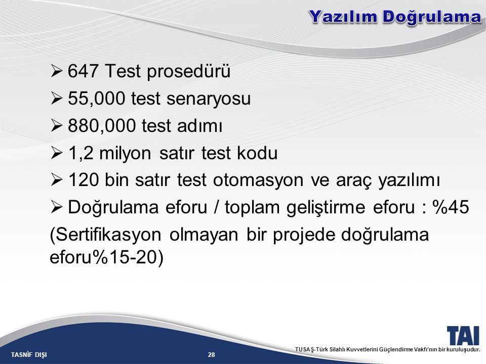 28TASNİF DIŞI TUSAŞ-Türk Silahlı Kuvvetlerini Güçlendirme Vakfı'nın bir kuruluşudur.  647 Test prosedürü  55,000 test senaryosu  880,000 test adımı