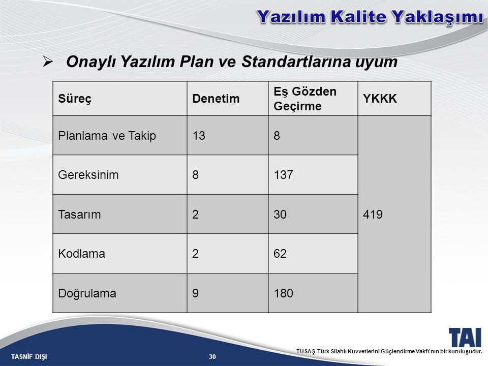 30TASNİF DIŞI TUSAŞ-Türk Silahlı Kuvvetlerini Güçlendirme Vakfı'nın bir kuruluşudur. SüreçDenetim Eş Gözden Geçirme YKKK Planlama ve Takip138 419 Gere