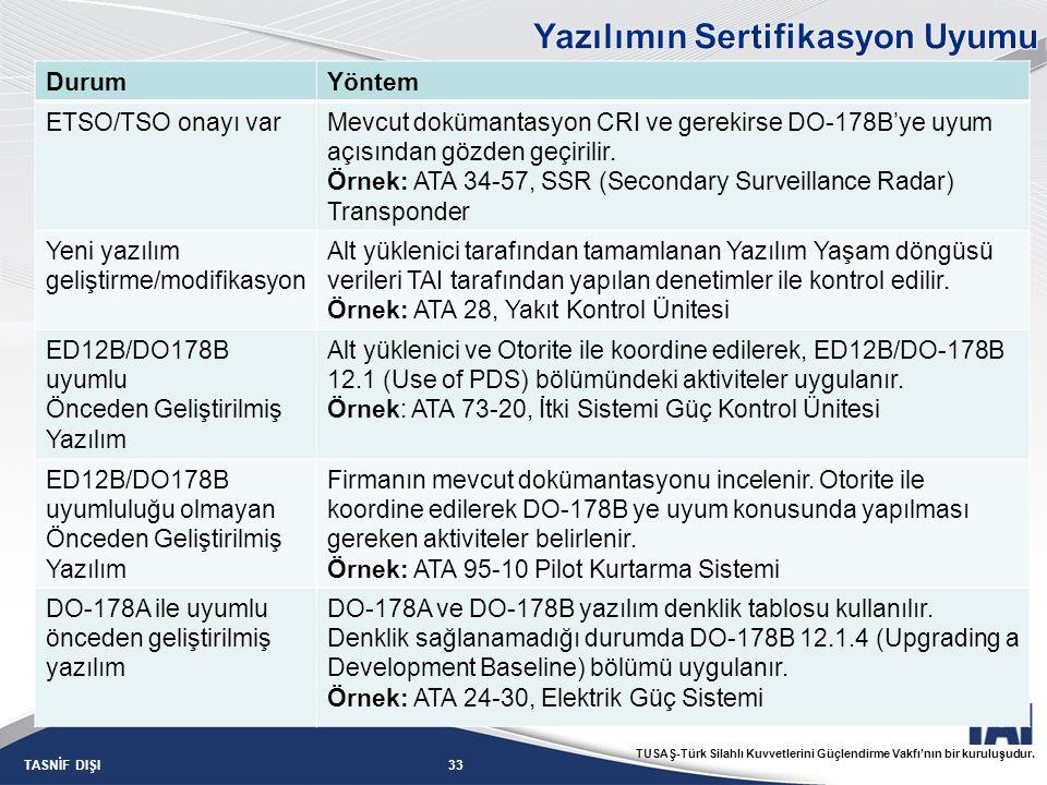33TASNİF DIŞI TUSAŞ-Türk Silahlı Kuvvetlerini Güçlendirme Vakfı'nın bir kuruluşudur. DurumYöntem ETSO/TSO onayı varMevcut dokümantasyon CRI ve gerekir
