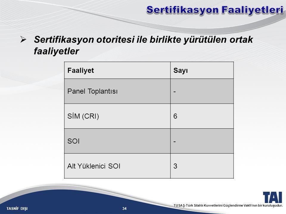 34TASNİF DIŞI TUSAŞ-Türk Silahlı Kuvvetlerini Güçlendirme Vakfı'nın bir kuruluşudur. FaaliyetSayı Panel Toplantısı- SİM (CRI)6 SOI- Alt Yüklenici SOI3