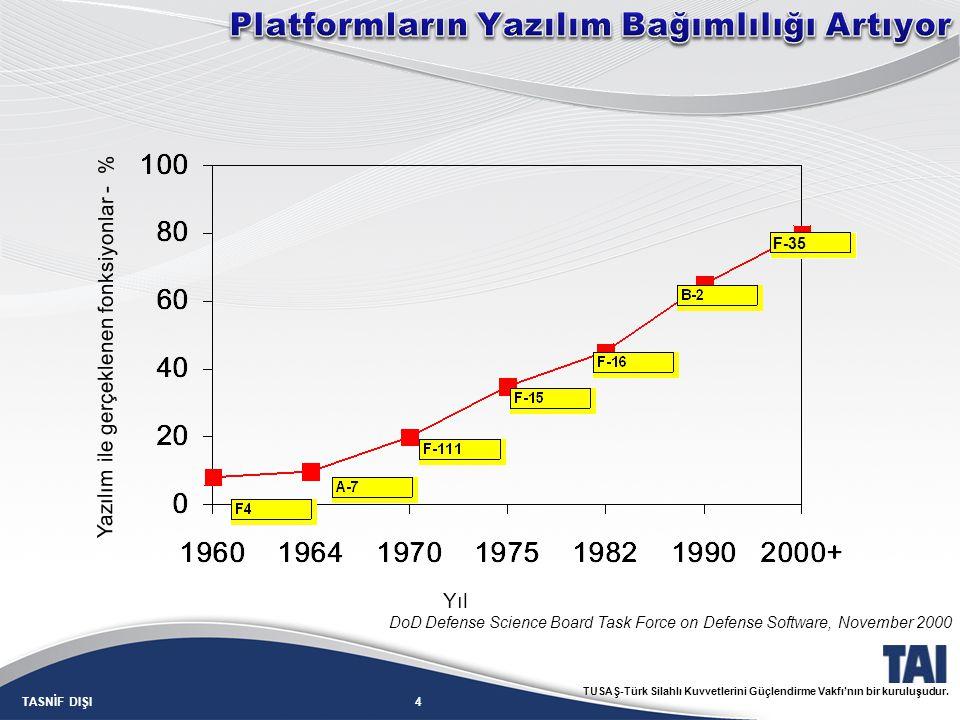 4TASNİF DIŞI TUSAŞ-Türk Silahlı Kuvvetlerini Güçlendirme Vakfı'nın bir kuruluşudur. Yıl Yazılım ile gerçeklenen fonksiyonlar - % DoD Defense Science B