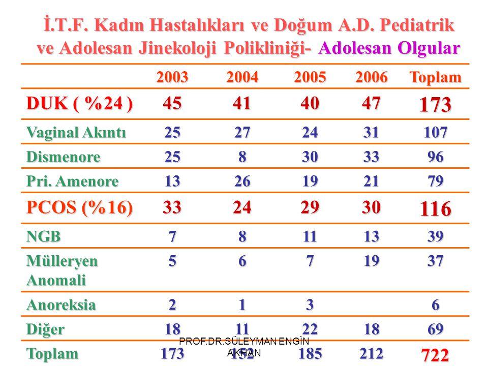 İ.T.F. Kadın Hastalıkları ve Doğum A.D. Pediatrik ve Adolesan Jinekoloji Polikliniği- Adolesan Olgular 2003200420052006Toplam DUK ( %24 ) 45414047173