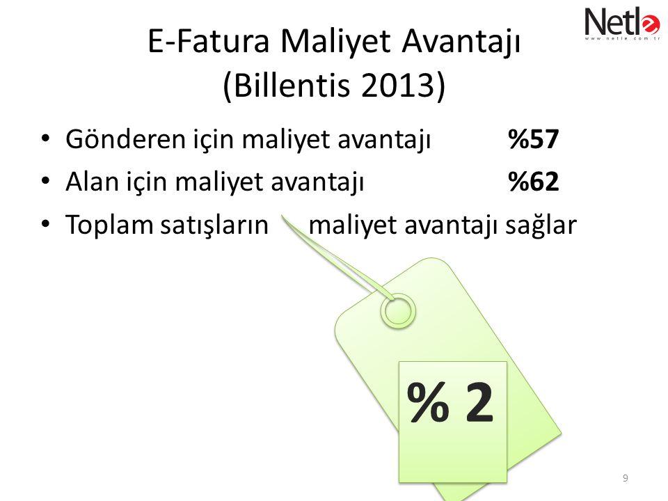 E-Fatura Maliyet Avantajı (Billentis 2013) • Gönderen için maliyet avantajı %57 • Alan için maliyet avantajı %62 • Toplam satışların maliyet avantajı sağlar 9 % 2