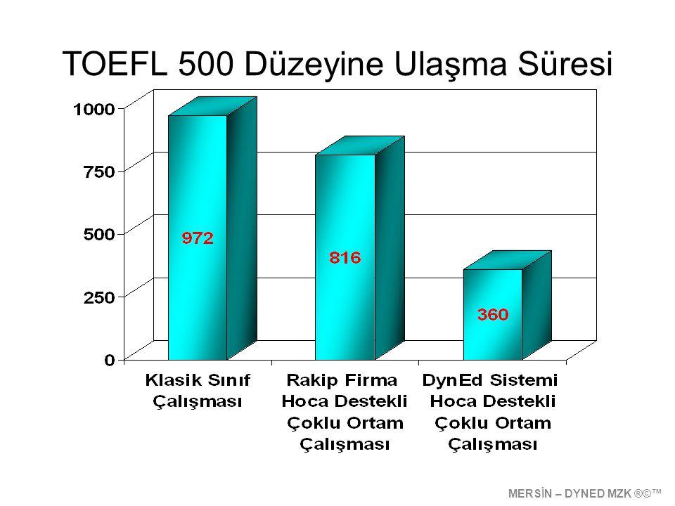 TOEFL 500 Düzeyine Ulaşma Süresi MERSİN – DYNED MZK ®©™