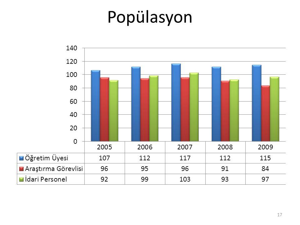 Popülasyon 17