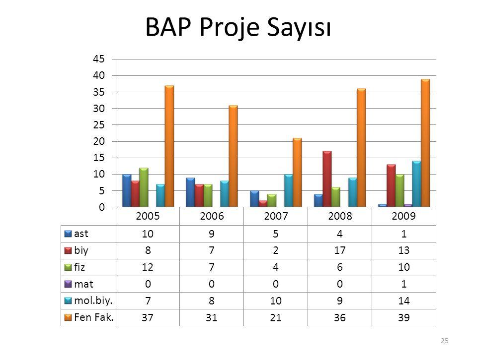 BAP Proje Sayısı 25