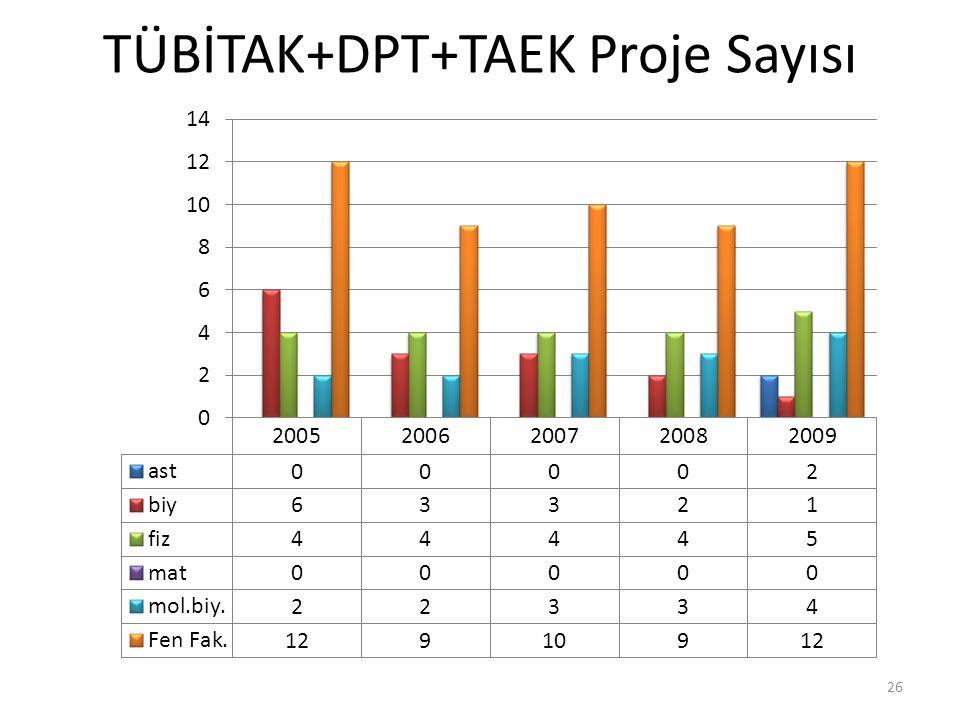 TÜBİTAK+DPT+TAEK Proje Sayısı 26