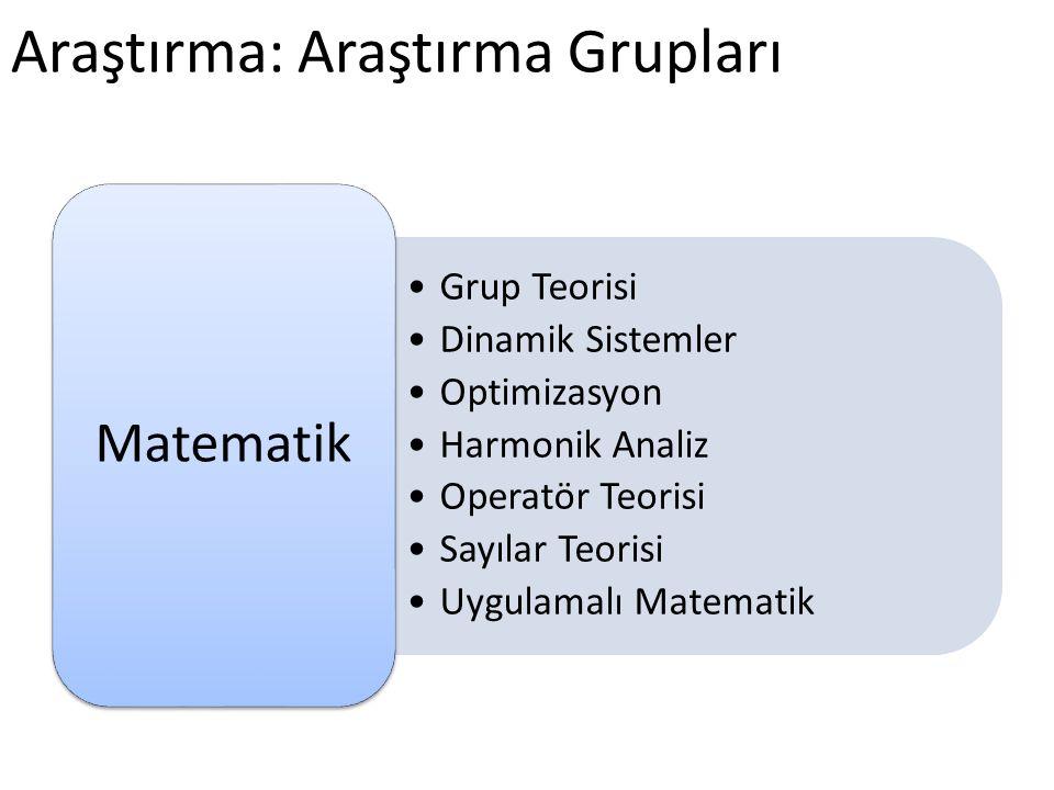 Araştırma: Araştırma Grupları •Grup Teorisi •Dinamik Sistemler •Optimizasyon •Harmonik Analiz •Operatör Teorisi •Sayılar Teorisi •Uygulamalı Matematik