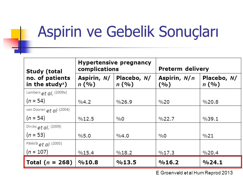 Aspirin ve Gebelik Sonuçları Study (total no. of patients in the study a ) Hypertensive pregnancy complicationsPreterm delivery Aspirin, N / n (%) Pla