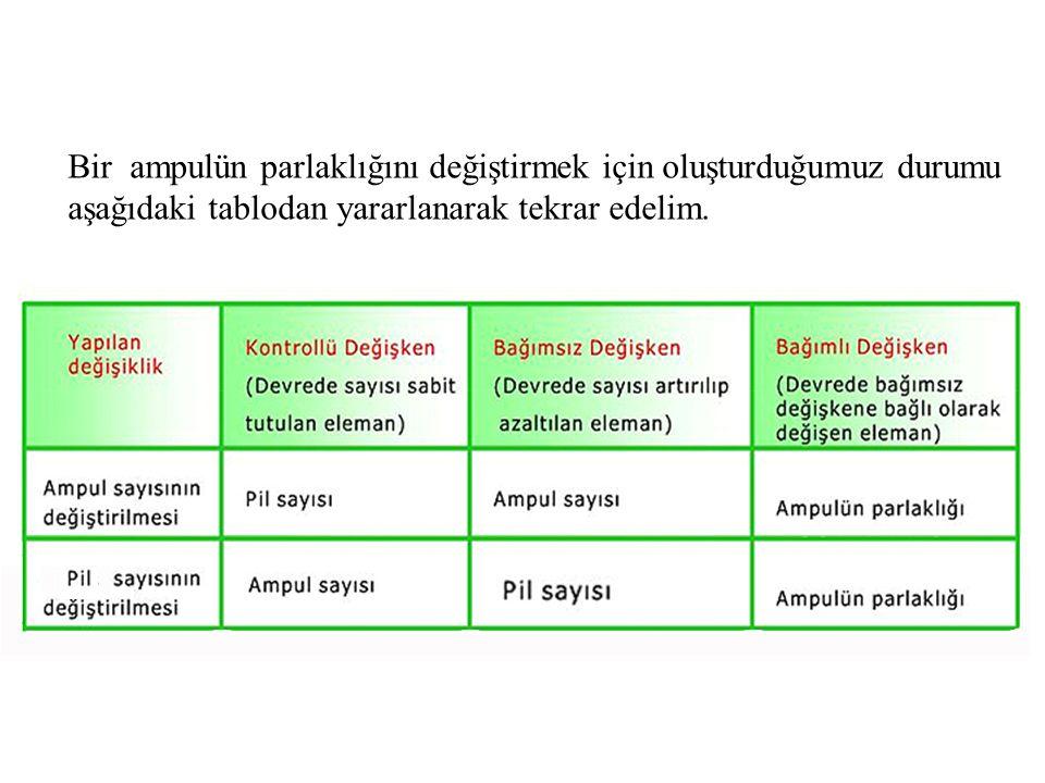 Bir ampulün parlaklığını değiştirmek için oluşturduğumuz durumu aşağıdaki tablodan yararlanarak tekrar edelim.