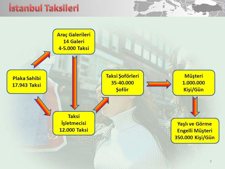 9 Plaka Sahibi 17.943 Taksi Taksi Şoförleri 35-40.000 Şoför Müşteri 1.000.000 Kişi/Gün Araç Galerileri 14 Galeri 4-5.000 Taksi Taksi İşletmecisi 12.00