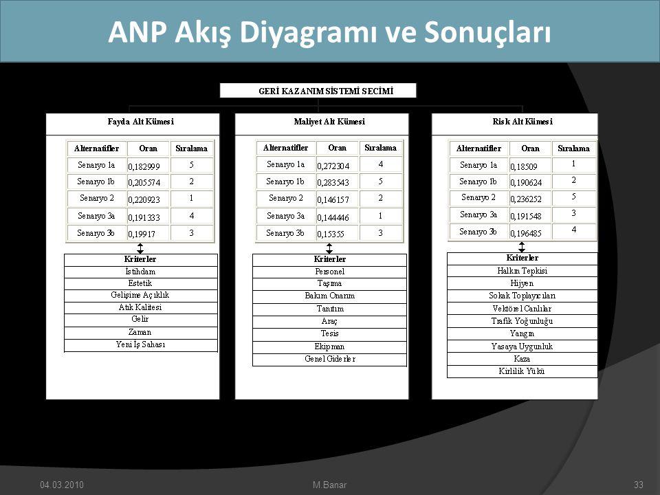 ANP Akış Diyagramı ve Sonuçları 04.03.2010M.Banar33