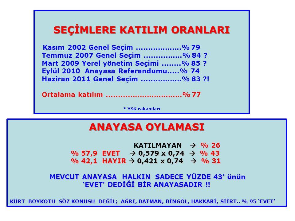 SEÇİMLERE KATILIM ORANLARI Kasım 2002 Genel Seçim...................% 79 Temmuz 2007 Genel Seçim................% 84 ? Mart 2009 Yerel yönetim Seçimi.