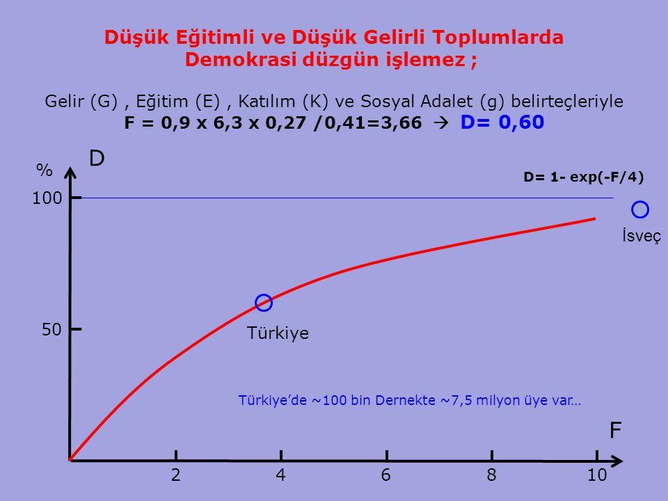 15 Düşük Eğitimli ve Düşük Gelirli Toplumlarda Demokrasi düzgün işlemez ; Gelir (G), Eğitim (E), Katılım (K) ve Sosyal Adalet (g) belirteçleriyle F =