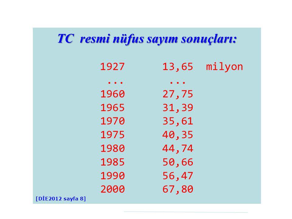 TC resmi nüfus sayım sonuçları: 1927 13,65 milyon... 1960 27,75 1965 31,39 1970 35,61 1975 40,35 1980 44,74 1985 50,66 1990 56,47 2000 67,80 [DİE2012