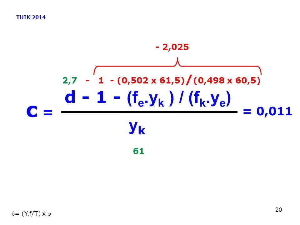 20 c = yk yk d - 1 - (f e.y k ) / (f k.y e ) TUIK 2014 - 2,025 2,7 - 1 - (0,502 x 61,5) / (0,498 x 60,5) 61 = 0,011 = (Y.f/T) x 