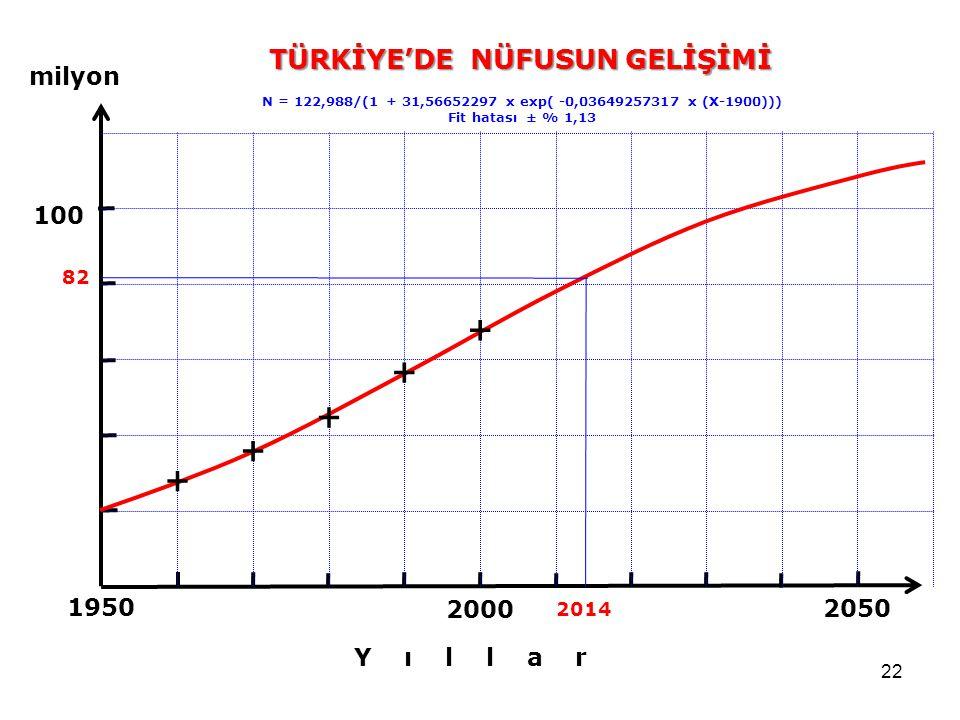 22 2050 2000 1950 100 N = 122,988/(1 + 31,56652297 x exp( -0,03649257317 x (X-1900))) Fit hatası ± % 1,13 milyon Y ı l l a r 82 2014 + + + + + TÜRKİYE