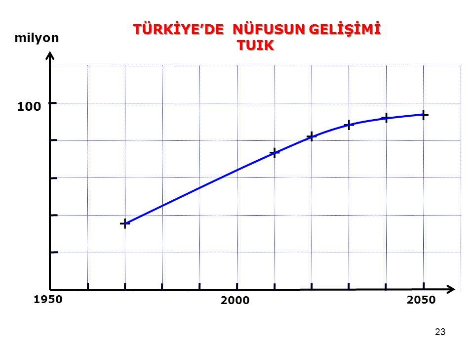 23 2050 2000 1950 100 milyon + + + + + + TÜRKİYE'DE NÜFUSUN GELİŞİMİ TUIK