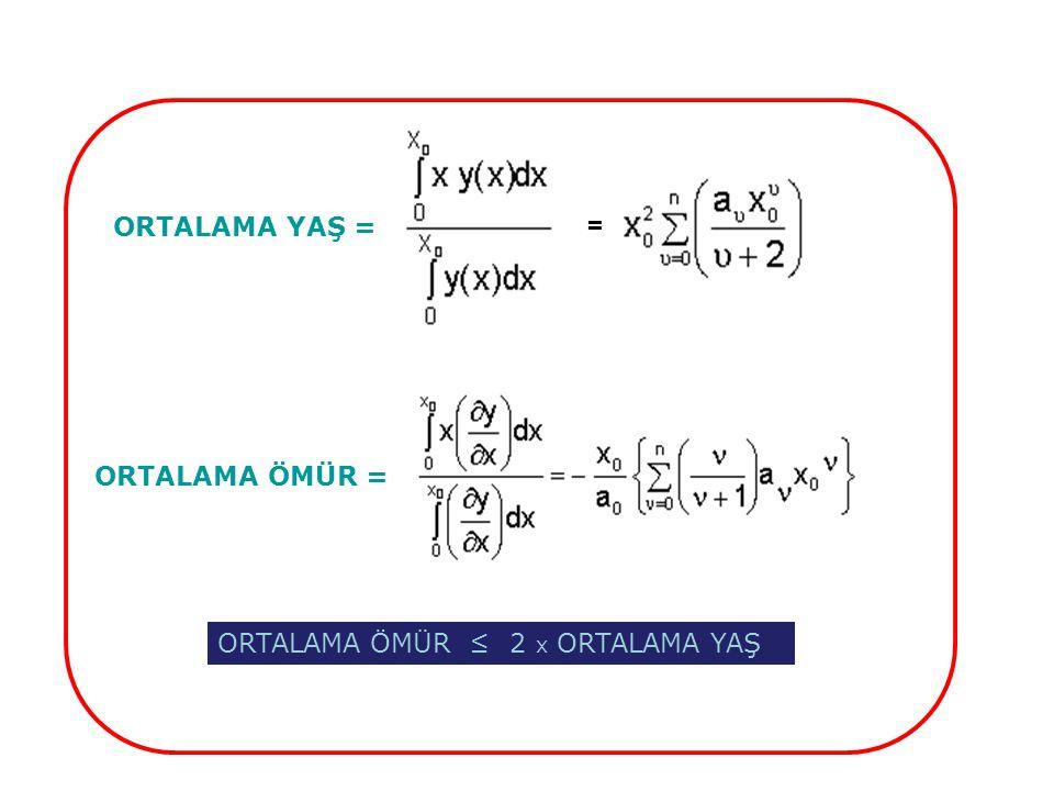 = ORTALAMA ÖMÜR = ORTALAMA YAŞ = ORTALAMA ÖMÜR ≤ 2 x ORTALAMA YAŞ