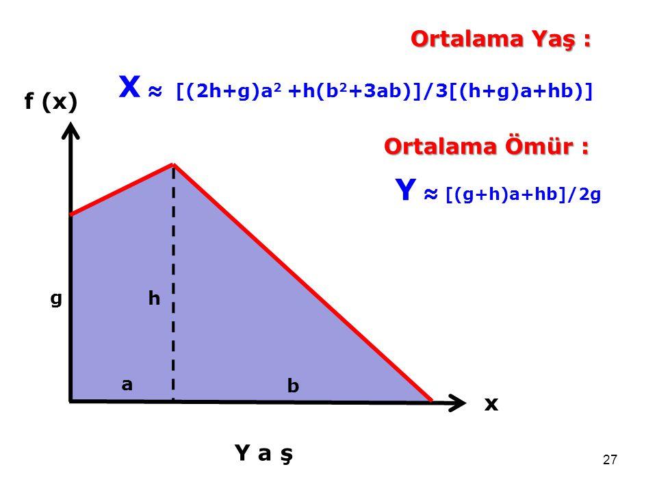 27 f (x) Y a ş x a b h g Ortalama Yaş : X ≈ [(2h+g)a 2 +h(b 2 +3ab)]/3[(h+g)a+hb)] Ortalama Ömür : Y ≈ [(g+h)a+hb]/2g