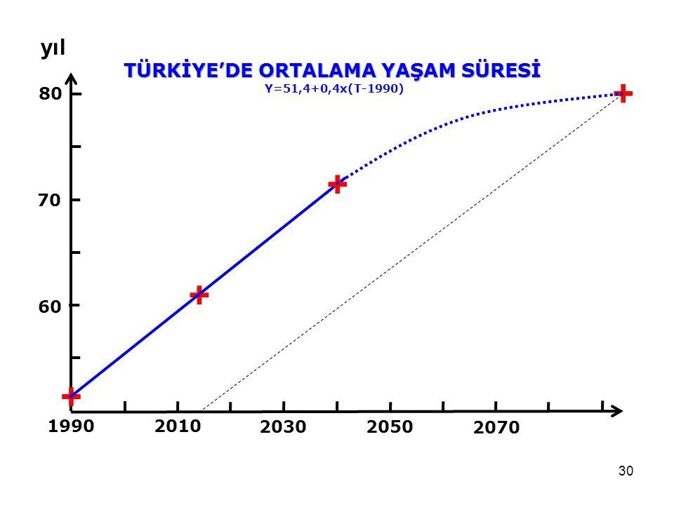 30 1990 80 70 60 2030 2010 + TÜRKİYE'DE ORTALAMA YAŞAM SÜRESİ Y=51,4+0,4x(T-1990) yıl + + 2050 2070 +
