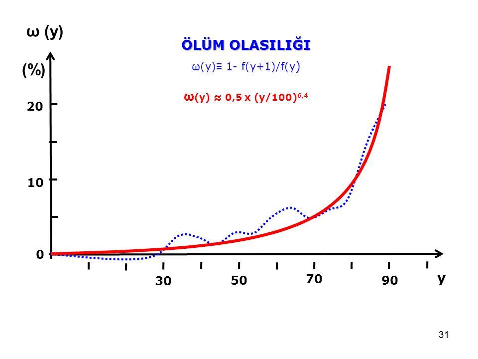 31 20 10 ÖLÜM OLASILIĞI ω (y) (%) 50 90 30 70 0 ω(y) ≡ 1- f(y+1)/f(y ) ω (y) ≈ 0,5 x (y/100) 6,4 y