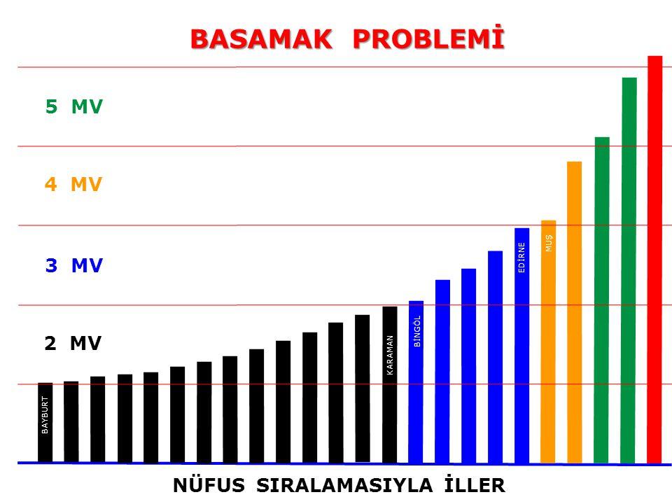 2 MV 5 MV 4 MV 3 MV NÜFUS SIRALAMASIYLA İLLER BAYBURT KARAMAN BİNGÖL EDİRNE BASAMAK PROBLEMİ MUŞ