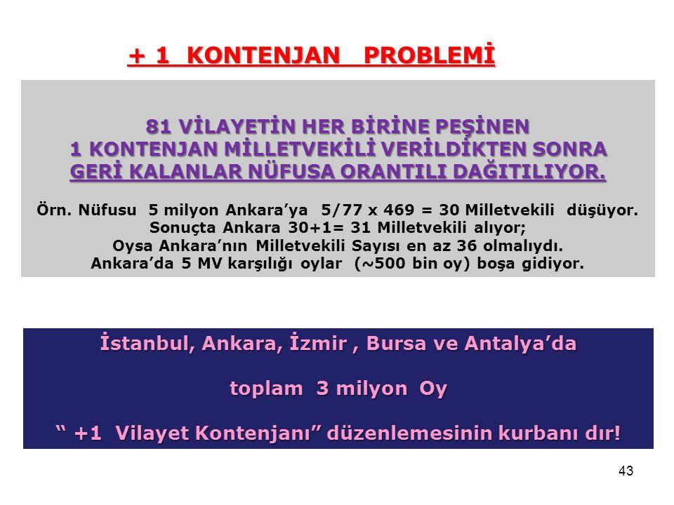 43 81 VİLAYETİN HER BİRİNE PEŞİNEN 1 KONTENJAN MİLLETVEKİLİ VERİLDİKTEN SONRA GERİ KALANLAR NÜFUSA ORANTILI DAĞITILIYOR. Örn. Nüfusu 5 milyon Ankara'y